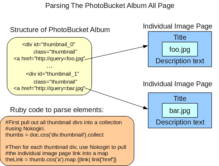Diagram illustrating structure of photobucket album page.
