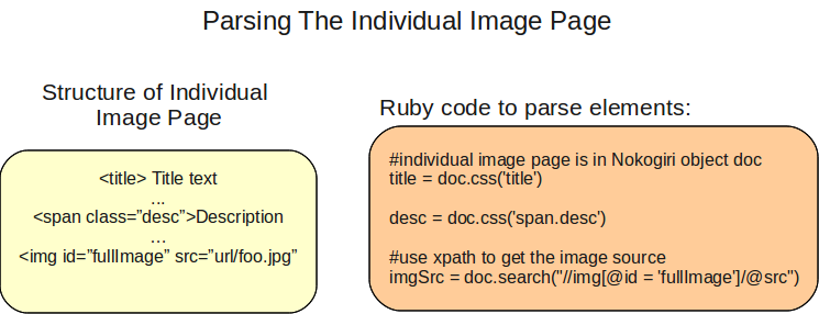 Diagram illustrating how to parse a photobucket image page.