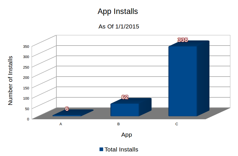 bar graph of total app installs